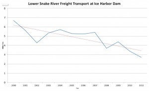 LSR Freight Transport graph