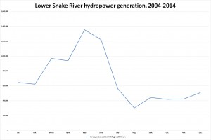 Lower Snake Hydropower by month