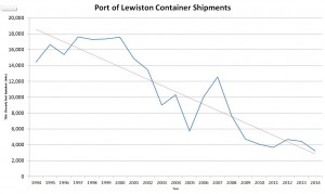 POL Container Shipments graph